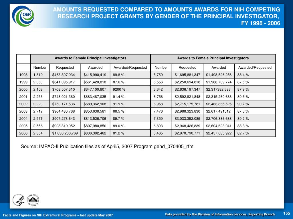 AMOUNTS REQUESTED COMPARED TO AMOUNTS AWARDS FOR NIH COMPETING