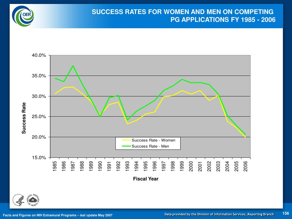 SUCCESS RATES FOR WOMEN AND MEN ON COMPETING