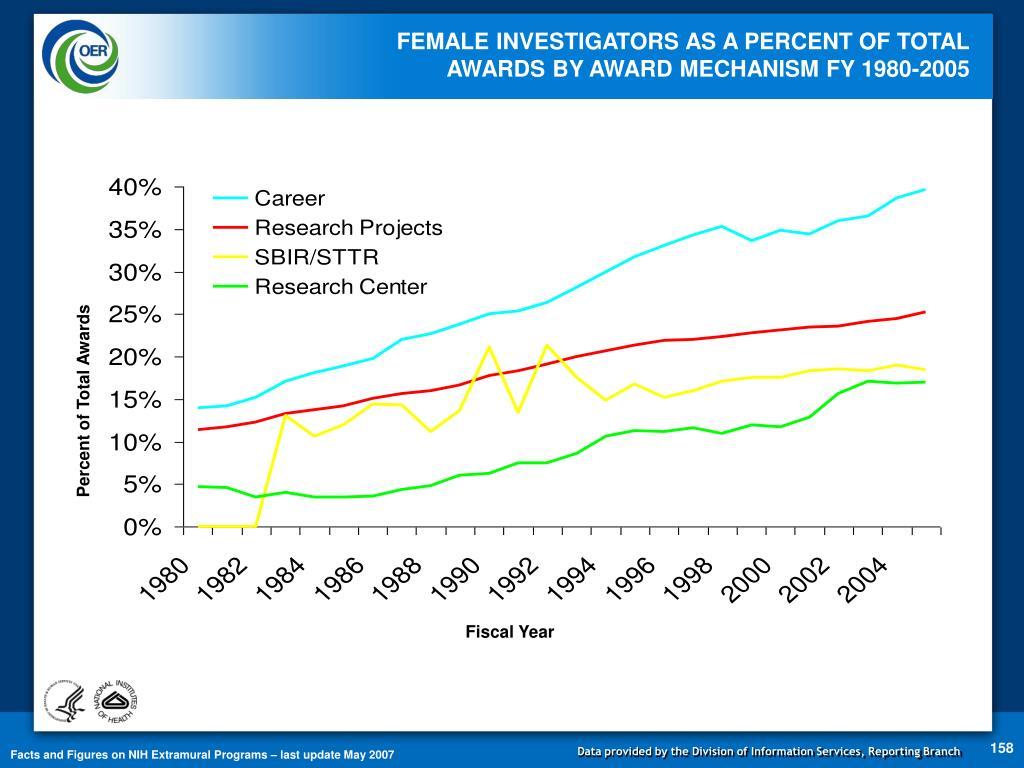 FEMALE INVESTIGATORS AS A PERCENT OF TOTAL