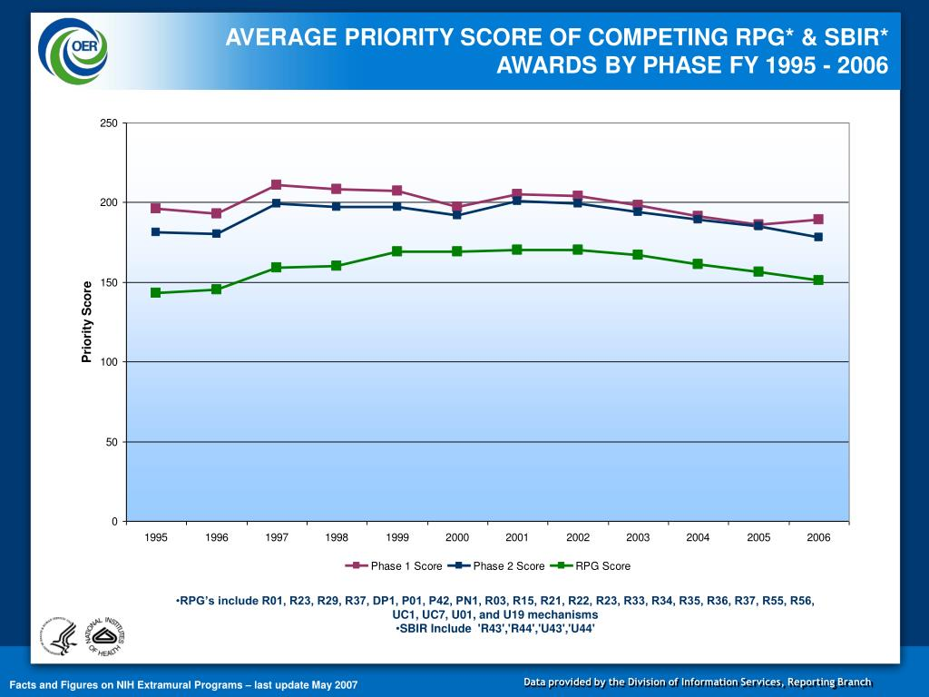 AVERAGE PRIORITY SCORE OF COMPETING RPG*