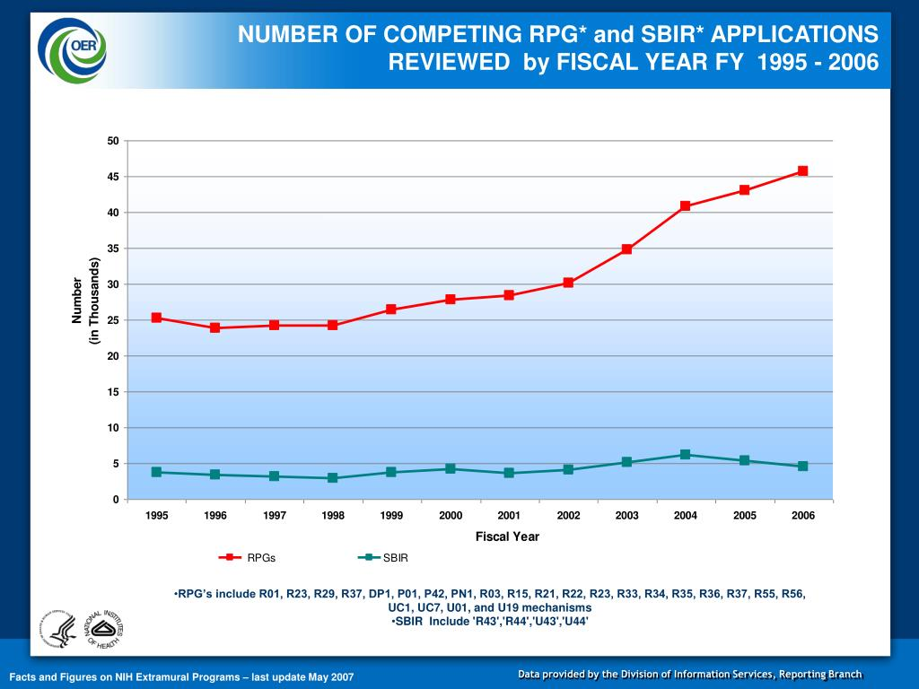 NUMBER OF COMPETING RPG* and SBIR* APPLICATIONS REVIEWED  by FISCAL YEAR FY  1995 - 2006