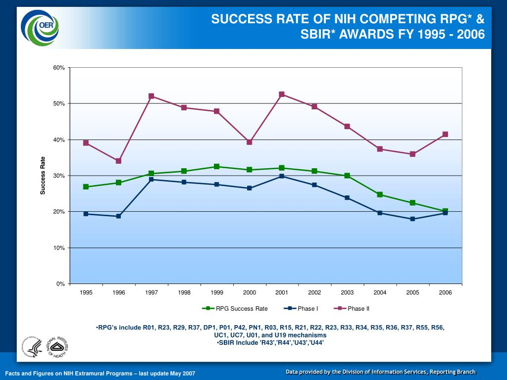 SUCCESS RATE OF NIH COMPETING RPG* & SBIR* AWARDS FY 1995 - 2006