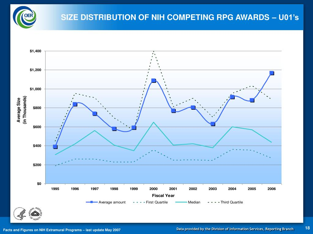 SIZE DISTRIBUTION OF NIH COMPETING RPG AWARDS – U01's