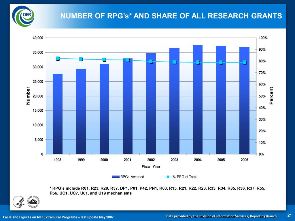 NUMBER OF RPG's* AND SHARE OF ALL RESEARCH GRANTS