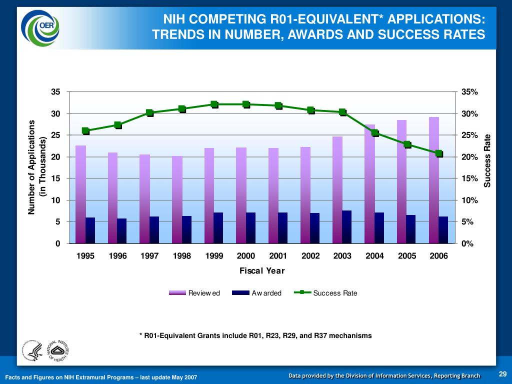 NIH COMPETING R01-EQUIVALENT* APPLICATIONS: