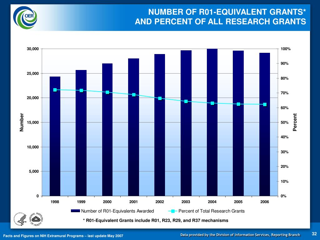 NUMBER OF R01-EQUIVALENT GRANTS*                            AND PERCENT OF ALL RESEARCH GRANTS