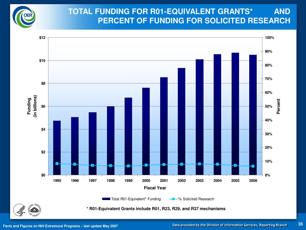 TOTAL FUNDING FOR R01-EQUIVALENT GRANTS*          AND PERCENT OF FUNDING FOR SOLICITED RESEARCH
