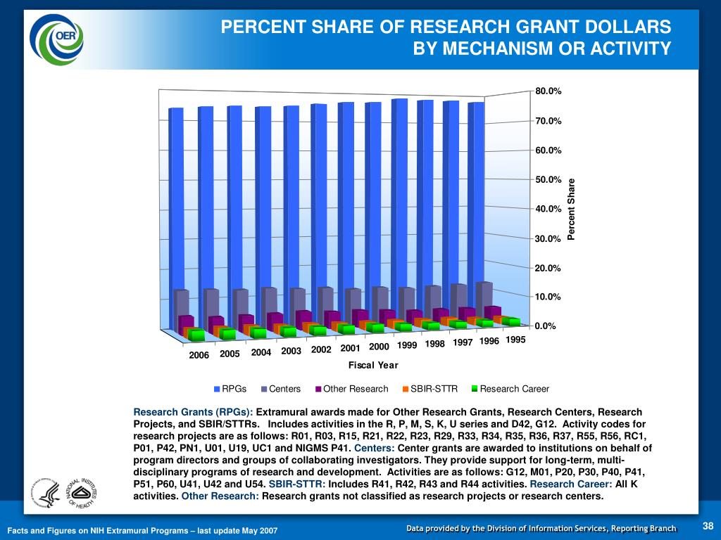 PERCENT SHARE OF RESEARCH GRANT DOLLARS   BY MECHANISM OR ACTIVITY