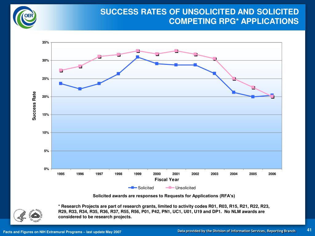 SUCCESS RATES OF UNSOLICITED AND SOLICITED                  COMPETING RPG* APPLICATIONS