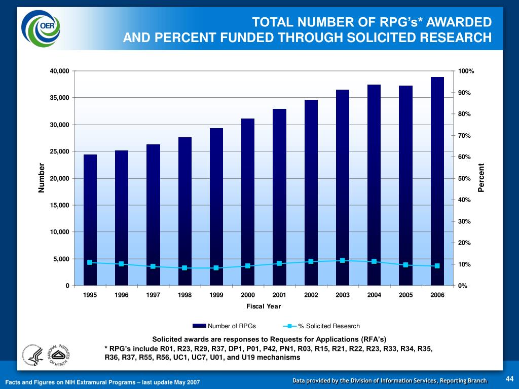 TOTAL NUMBER OF RPG's* AWARDED                                       AND PERCENT FUNDED THROUGH SOLICITED RESEARCH