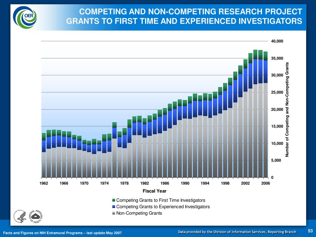 COMPETING AND NON-COMPETING RESEARCH PROJECT GRANTS TO FIRST TIME AND EXPERIENCED INVESTIGATORS