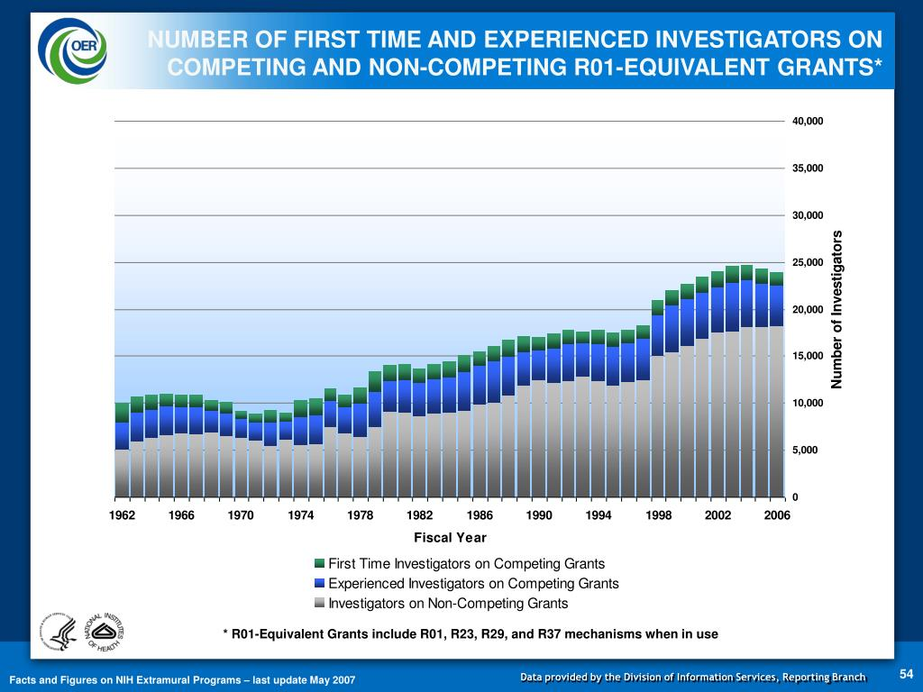 NUMBER OF FIRST TIME AND EXPERIENCED INVESTIGATORS ON COMPETING AND NON-COMPETING R01-EQUIVALENT GRANTS*