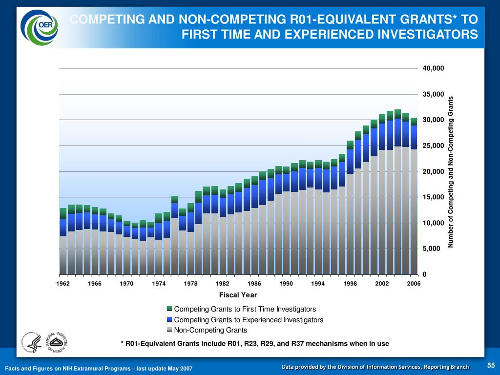 COMPETING AND NON-COMPETING R01-EQUIVALENT GRANTS* TO FIRST TIME AND EXPERIENCED INVESTIGATORS