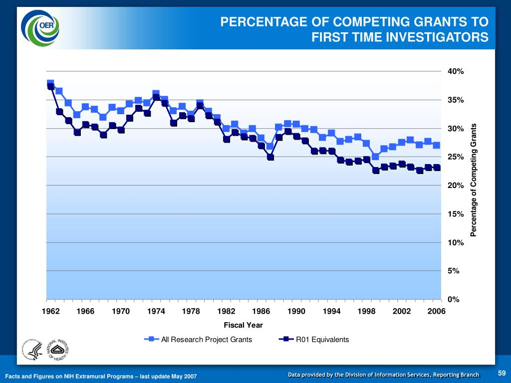 PERCENTAGE OF COMPETING GRANTS TO                                          FIRST TIME INVESTIGATORS