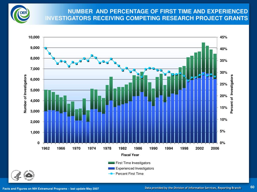 NUMBER  AND PERCENTAGE OF FIRST TIME AND EXPERIENCED INVESTIGATORS RECEIVING COMPETING RESEARCH PROJECT GRANTS