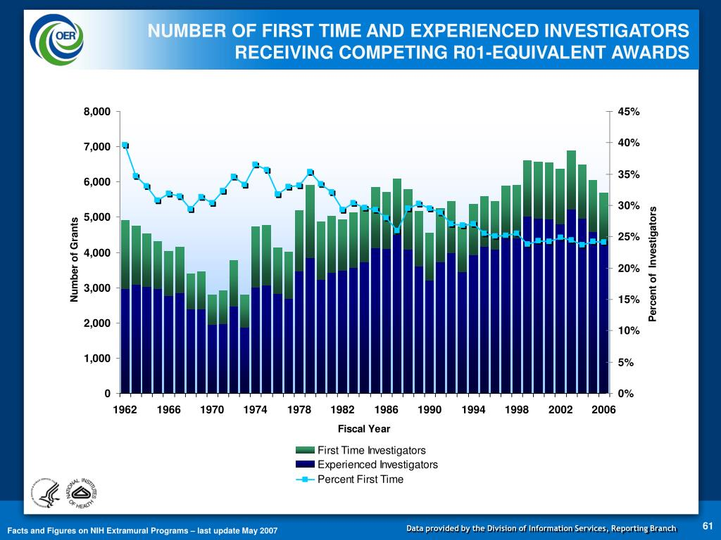 NUMBER OF FIRST TIME AND EXPERIENCED INVESTIGATORS RECEIVING COMPETING R01-EQUIVALENT AWARDS