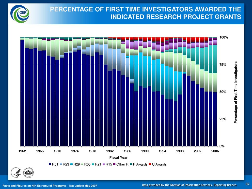 PERCENTAGE OF FIRST TIME INVESTIGATORS AWARDED THE INDICATED RESEARCH PROJECT GRANTS