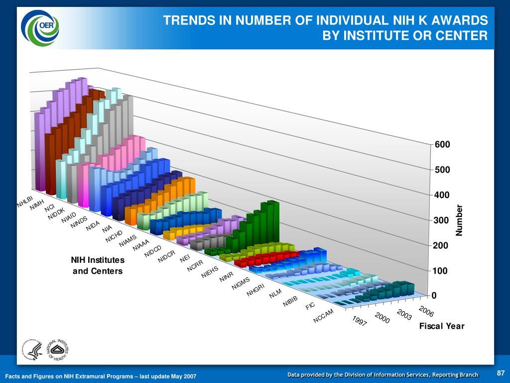 TRENDS IN NUMBER OF INDIVIDUAL NIH K AWARDS