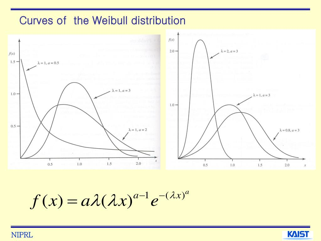 Curves of  the Weibull distribution