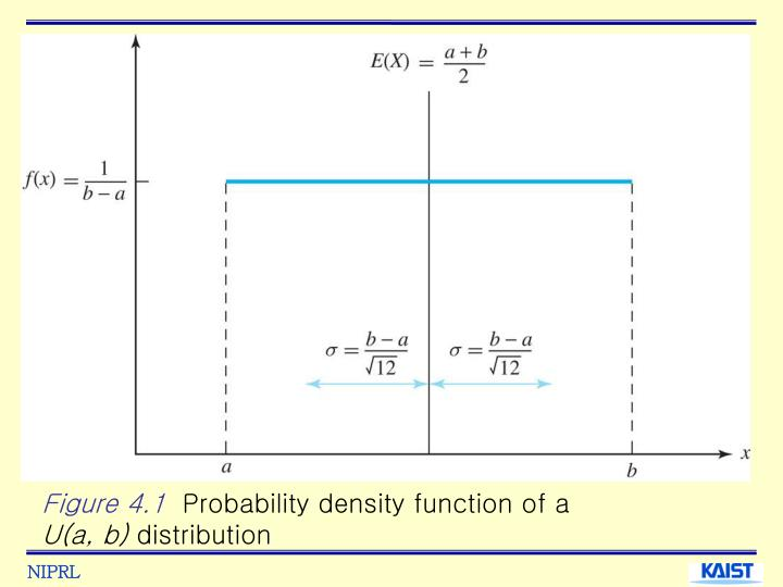 Figure 4 1 probability density function of a u a b distribution