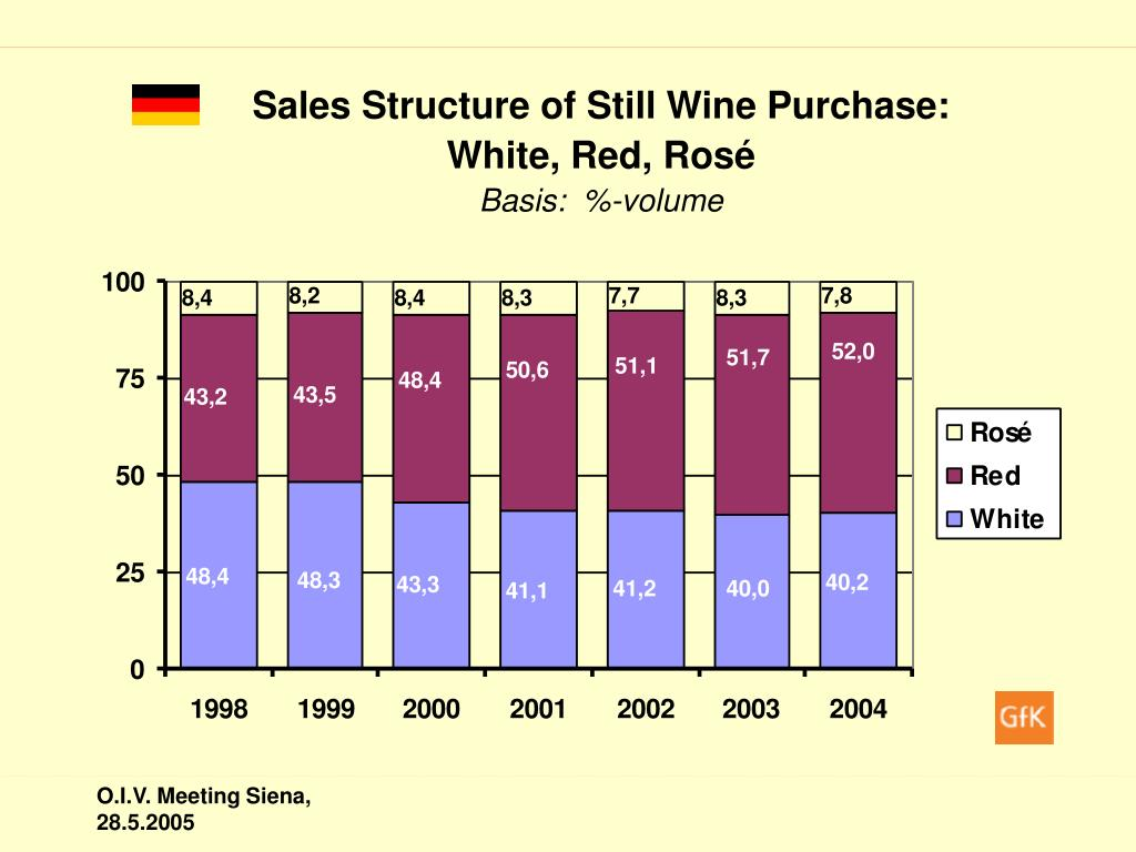 Sales Structure of Still Wine Purchase:
