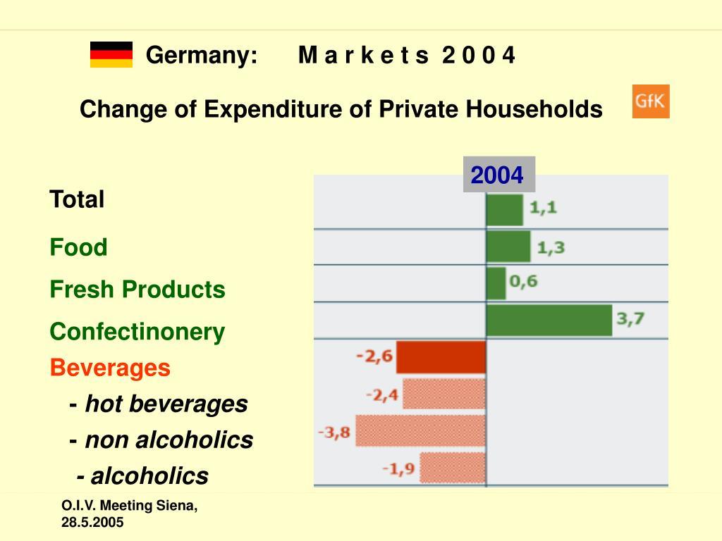 Germany:      M a r k e t s  2 0 0 4