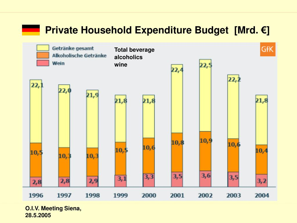 Private Household Expenditure Budget  [Mrd. €]