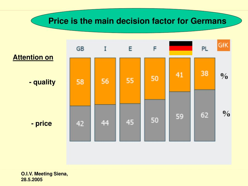 Price is the main decision factor for Germans