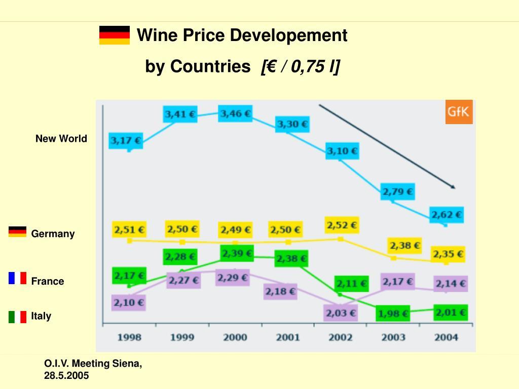 Wine Price Developement