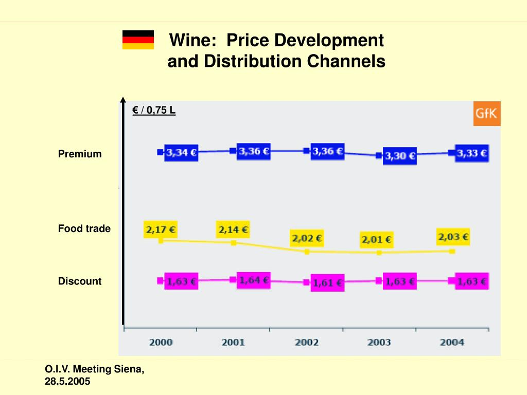 Wine:  Price Development and Distribution Channels