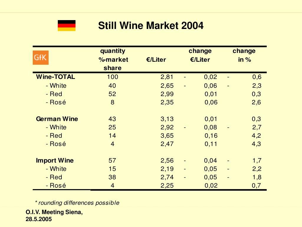 Still Wine Market 2004
