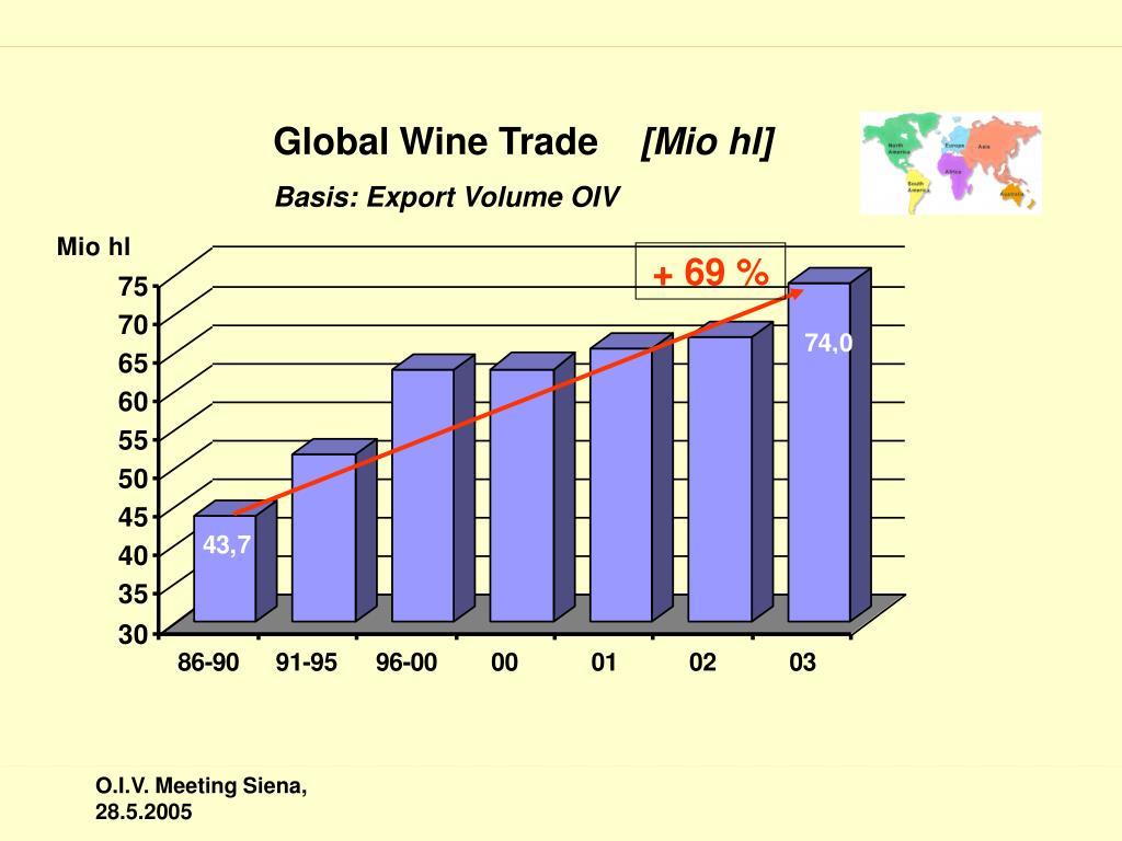 Global Wine Trade