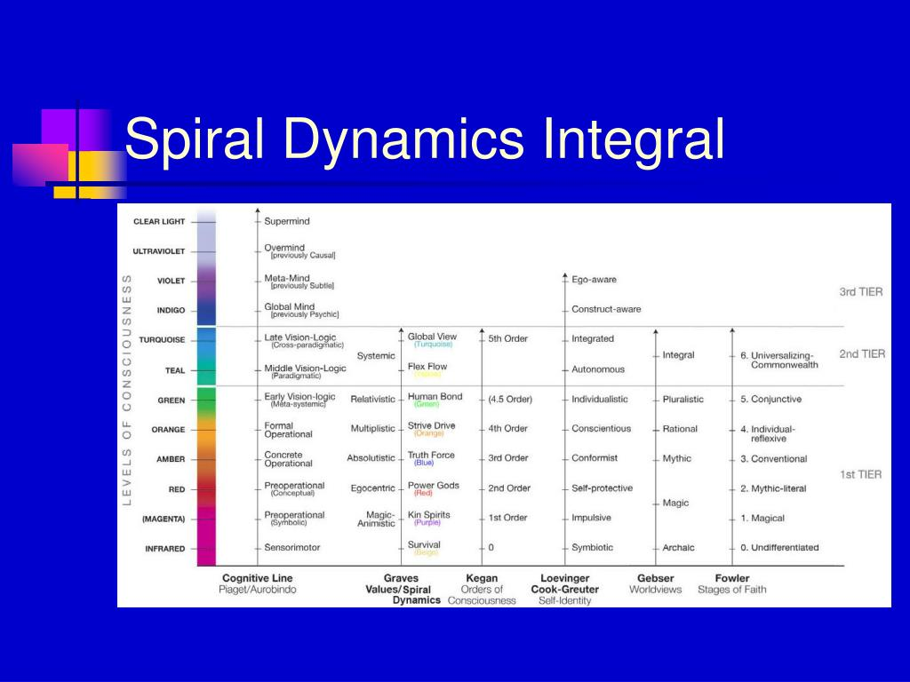 spiral dynamicsvaluesystems An introduction to spiral dynamics and gravesian theory here is a brief insight to the values system called spiral dynamics and used in corporations and individuals to gain insight and understanding of human behaviour.