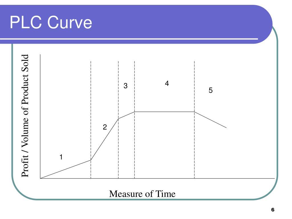 PLC Curve