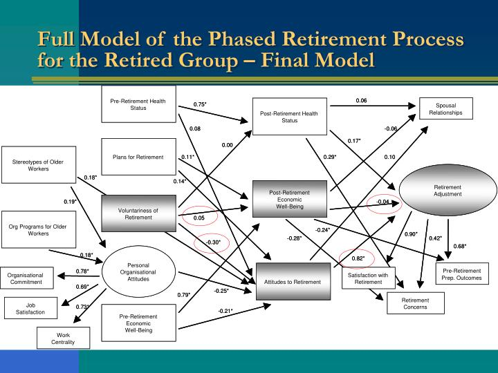 phased retirement essay Cons of phased retirement of course, phased retirement has its drawbacks as well the most important thing to consider when thinking about taking phased retirement is how drawing a lower salary for the final year or two of a career will affect your pension.
