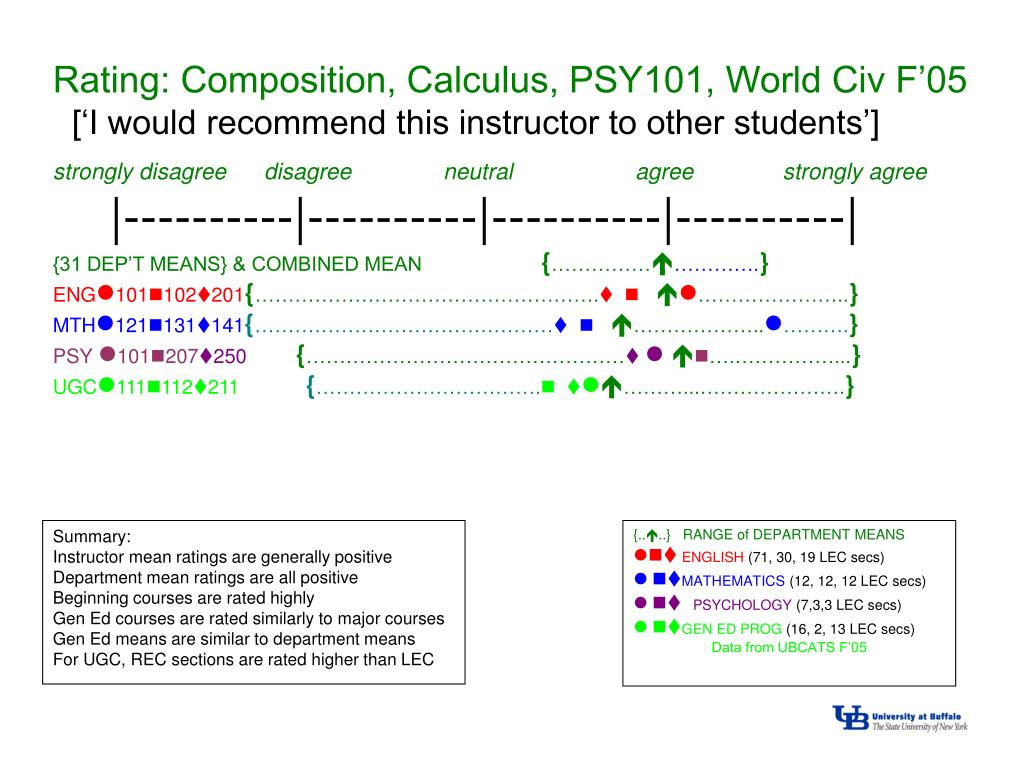 Rating: Composition, Calculus, PSY101, World Civ F'05