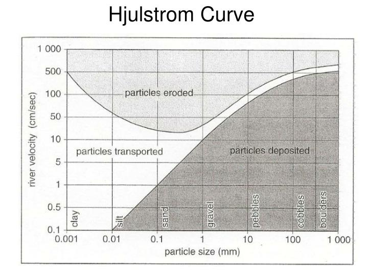 Ppt lo to understand the river processes and the hjulstrom curve hjulstrom curve ccuart Gallery