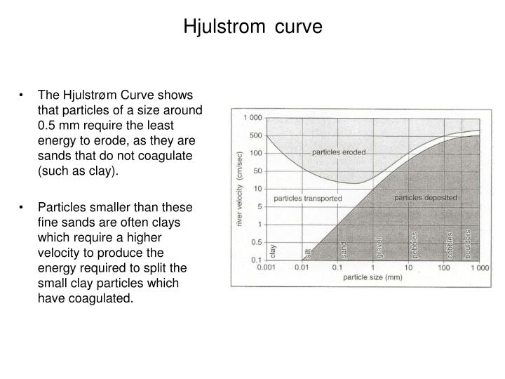 Ppt lo to understand the river processes and the hjulstrom curve the ccuart Gallery