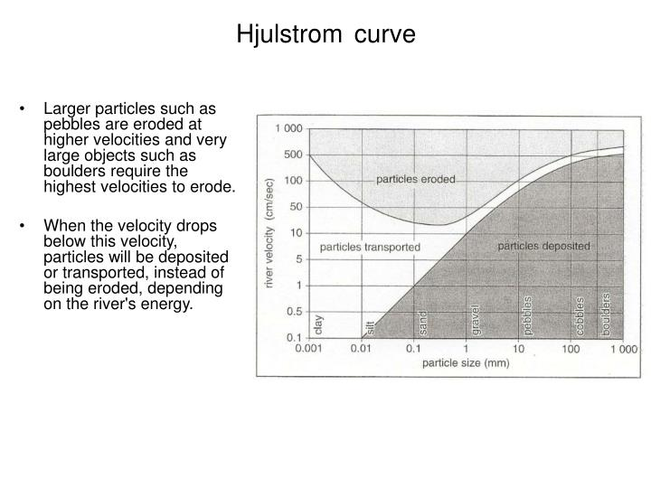 Ppt lo to understand the river processes and the hjulstrom curve hjulstromcurve ccuart Gallery