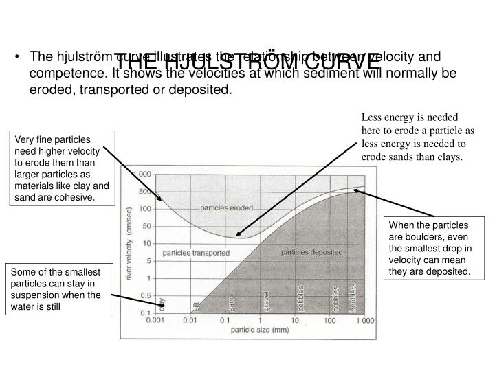 Ppt lo to understand the river processes and the hjulstrom curve the hjulstrm curve ccuart Gallery