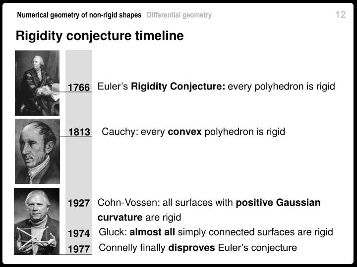 Rigidity conjecture timeline