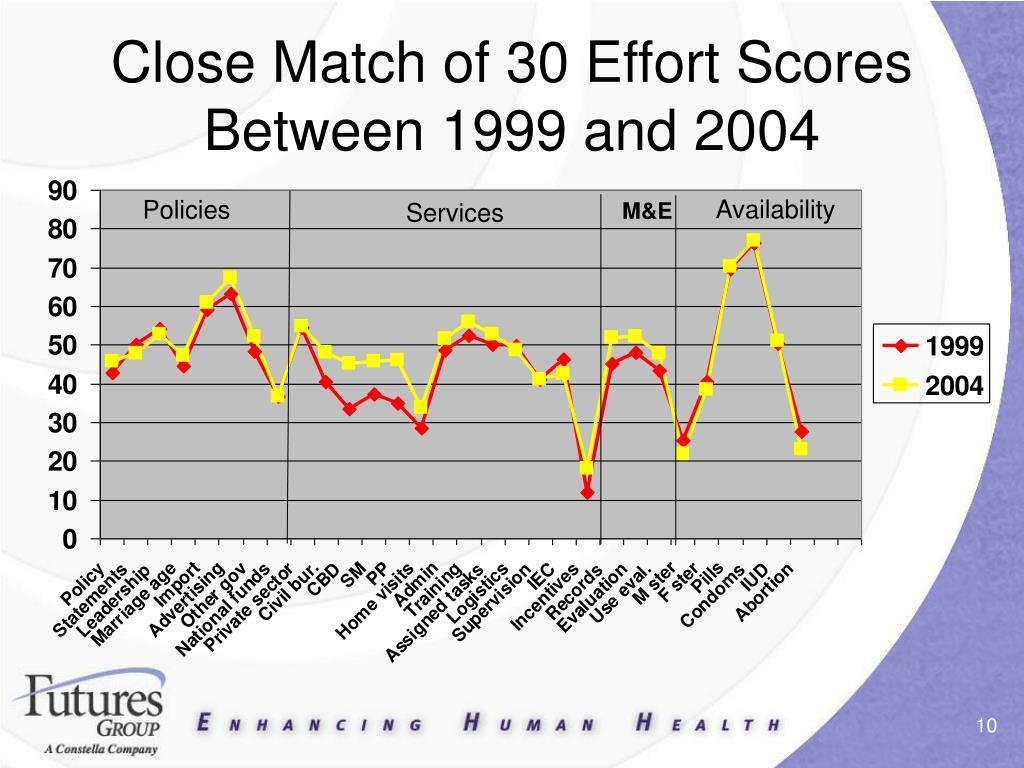 Close Match of 30 Effort Scores Between 1999 and 2004