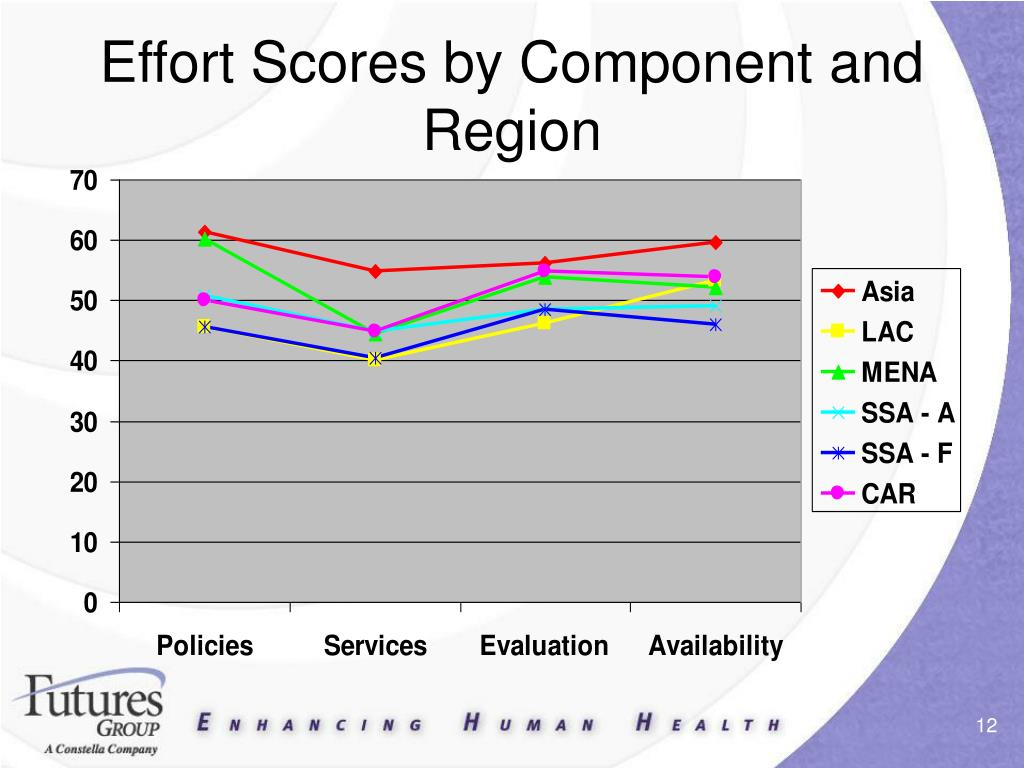 Effort Scores by Component and Region