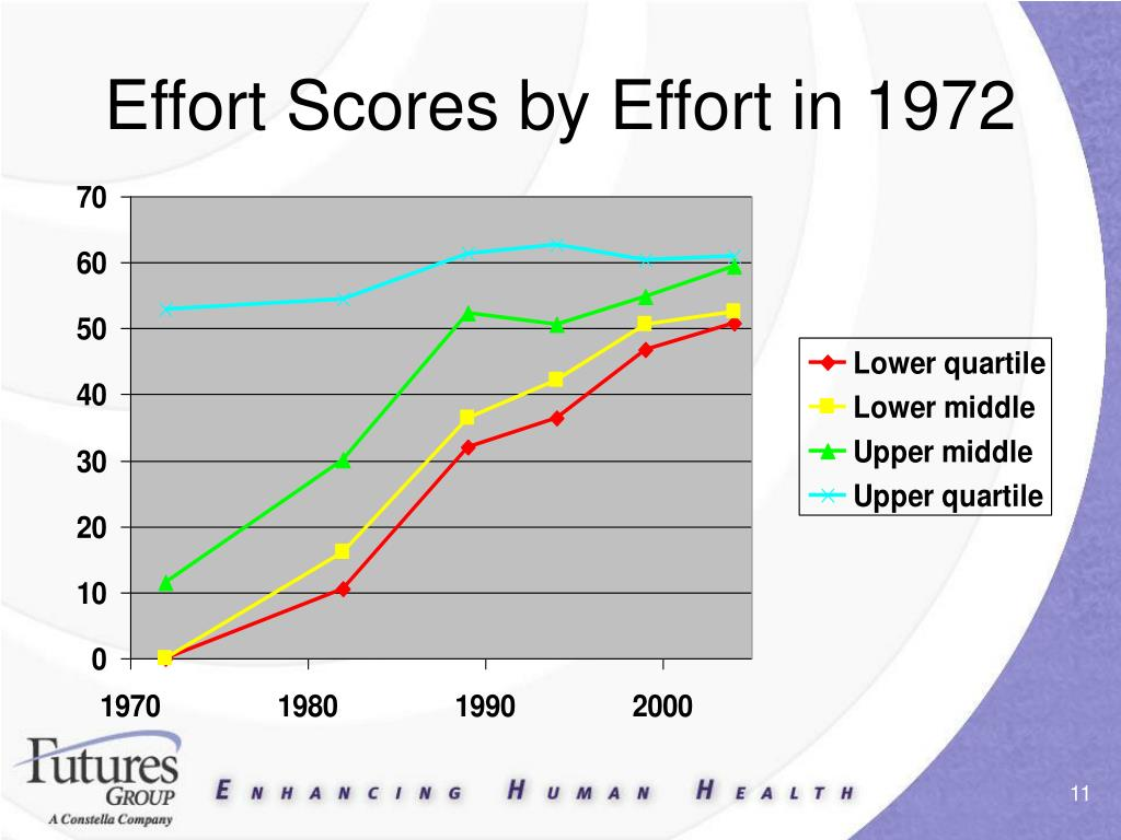 Effort Scores by Effort in 1972