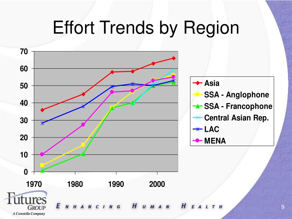 Effort Trends by Region