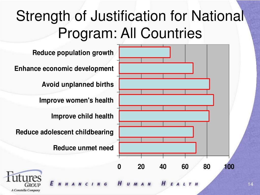 Strength of Justification for National Program: All Countries