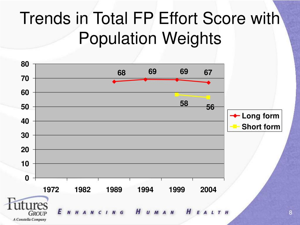 Trends in Total FP Effort Score with Population Weights