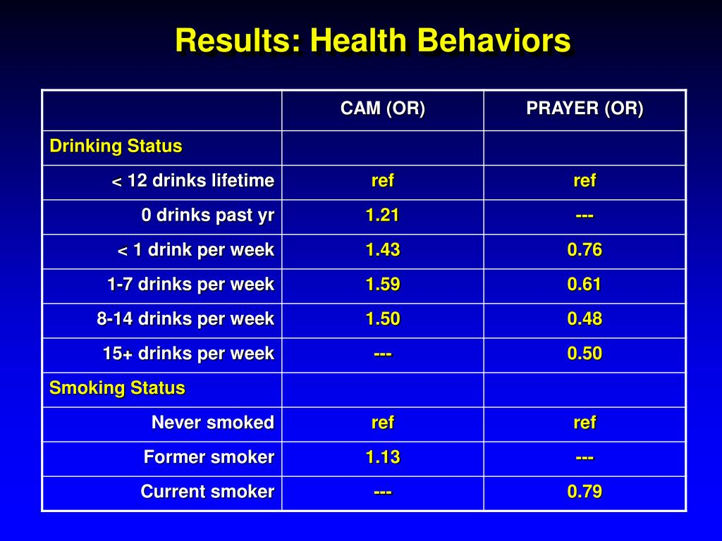 Results: Health Behaviors
