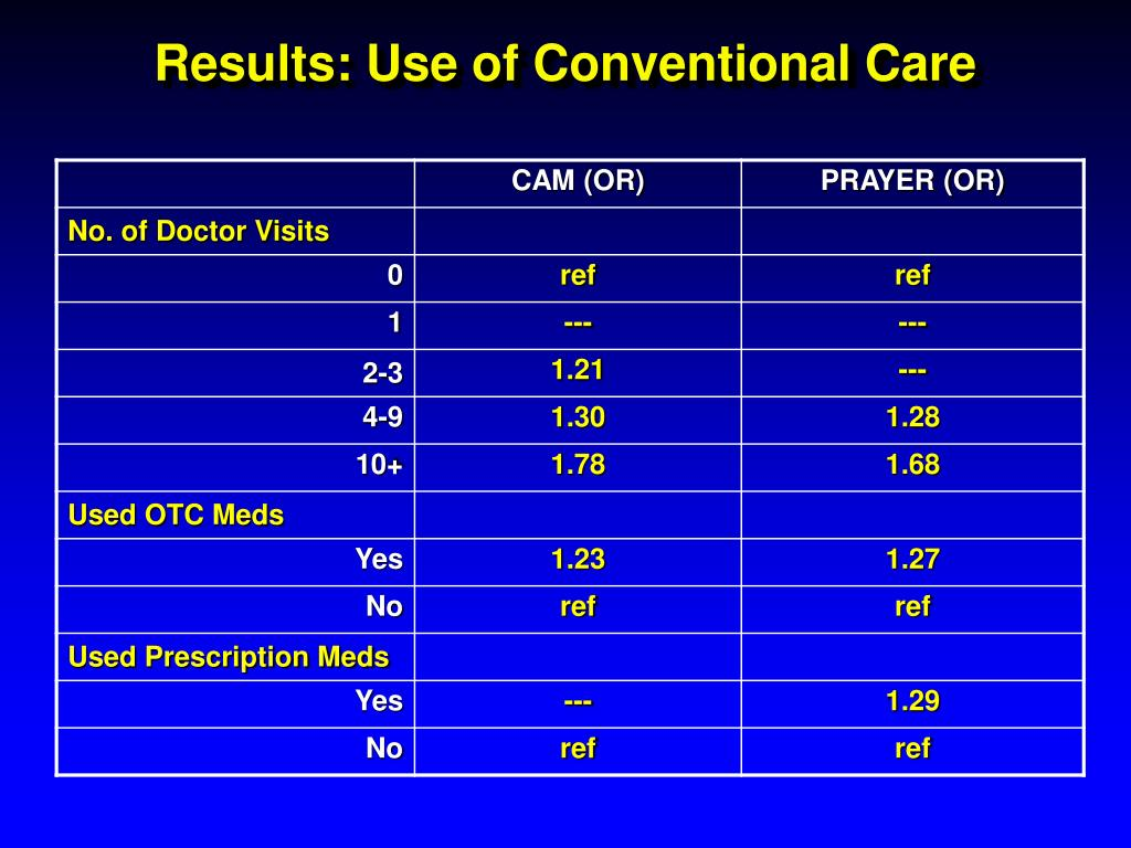 Results: Use of Conventional Care