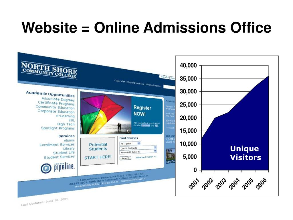 Website = Online Admissions Office